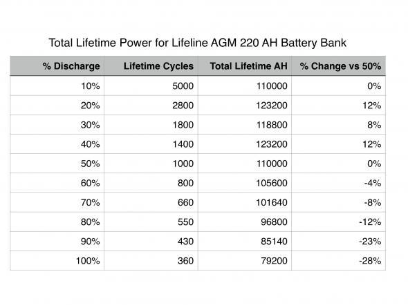 Lifeline AGM Lifetime Amp Hour Info