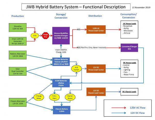 1 JWB Schematic Flow